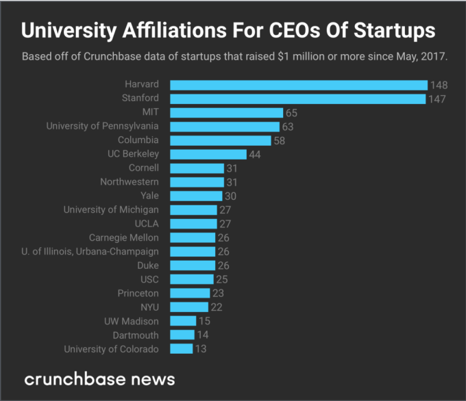 These schools graduate the most funded startup CEOs