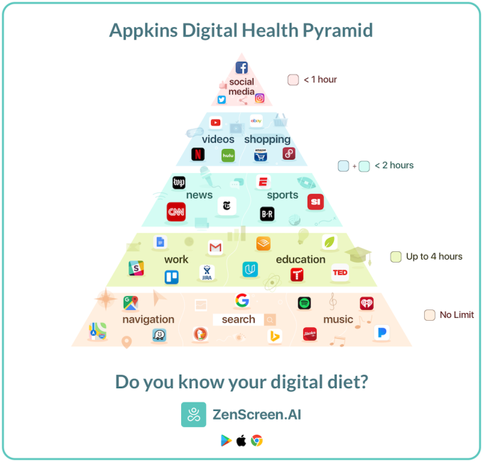 Digital Health Pyramid
