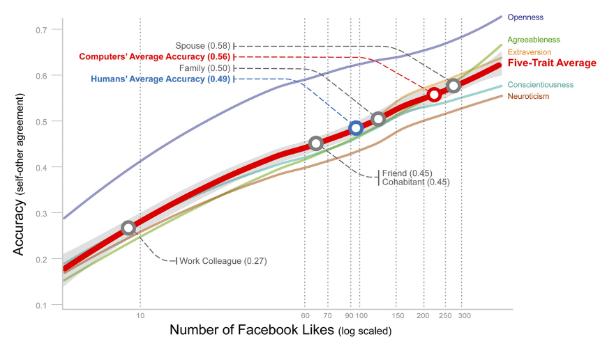 research example - Anyone could download Cambridge researchers' 4-million-user Facebook data set for years