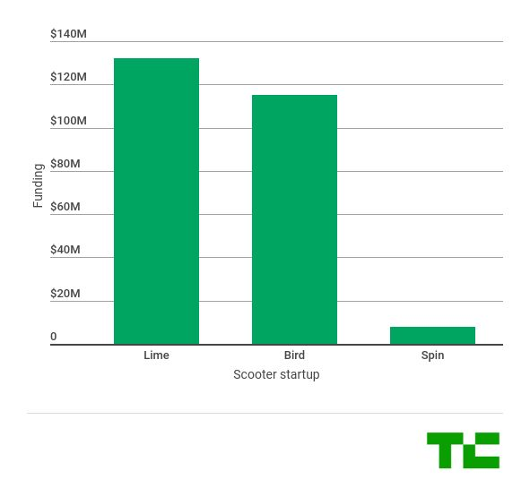 Lime is reportedly trying to squeeze up to $500 million out of VCs