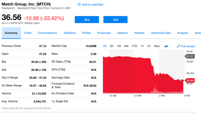Match stock is tanking in light of Facebook's dating play