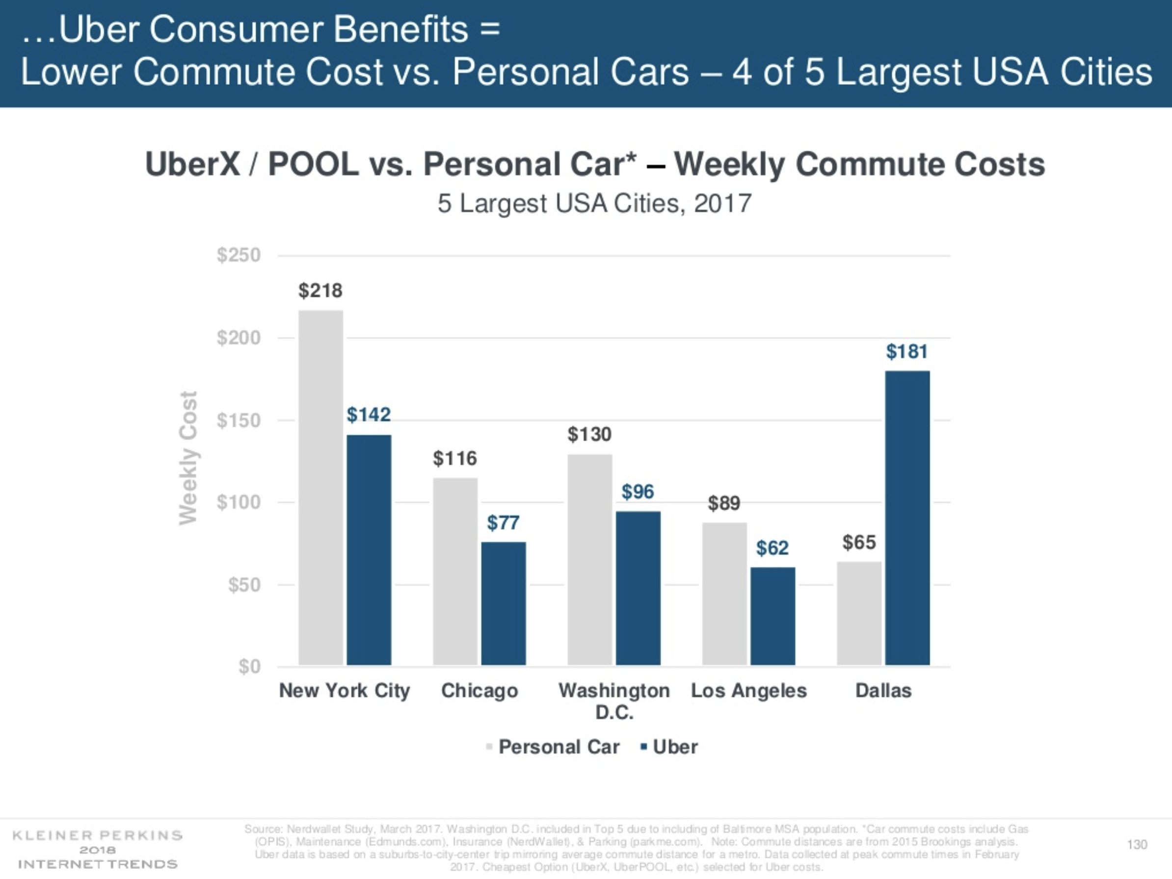 Here's where it's cheaper to take an Uber than to own a car
