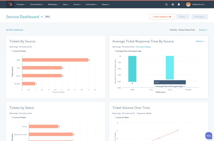 HubSpot adds customer service tools to its marketing platform
