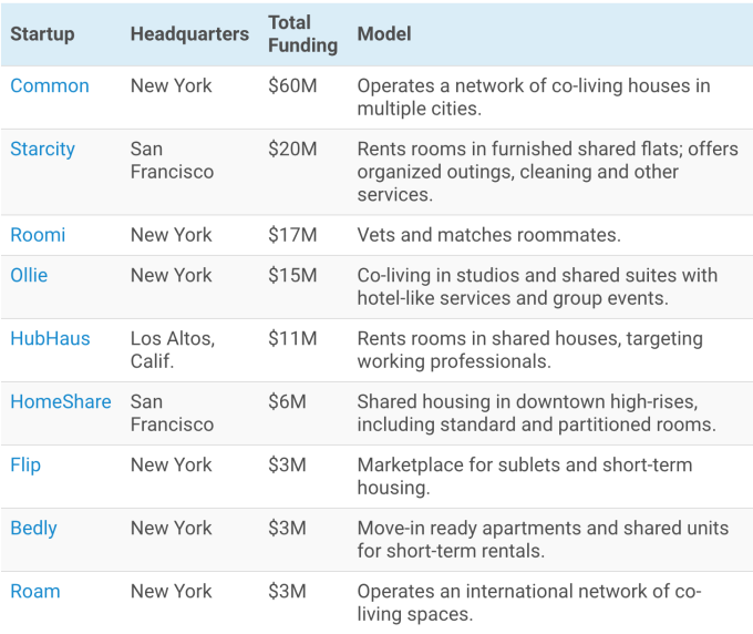 Notice Any Commonalities Yes The Startups Listed Are All Based In Either New York Or San Francisco Bay Area Two Metropolises Ociated With Scarce