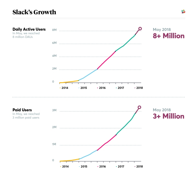 Slack hits 8 million daily active users with 3 million paid users