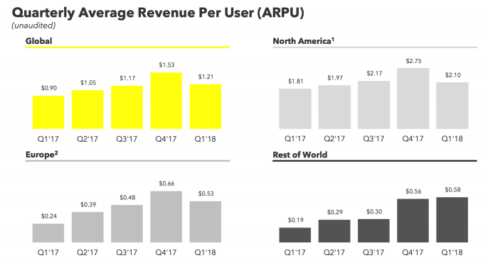 Snapchat slips in Q1 to its slowest user growth rate ever, shares