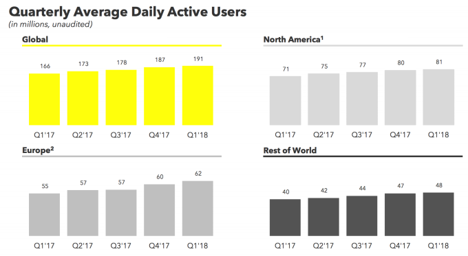 Snapchat Slips In Q1 To Its Slowest User Growth Rate Ever Shares