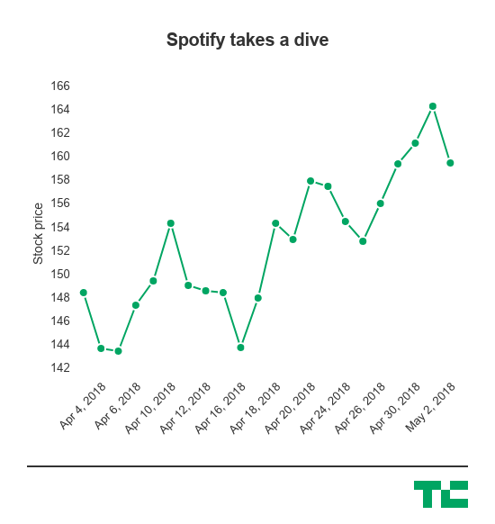 Spotify misses on revenue in first earnings report with
