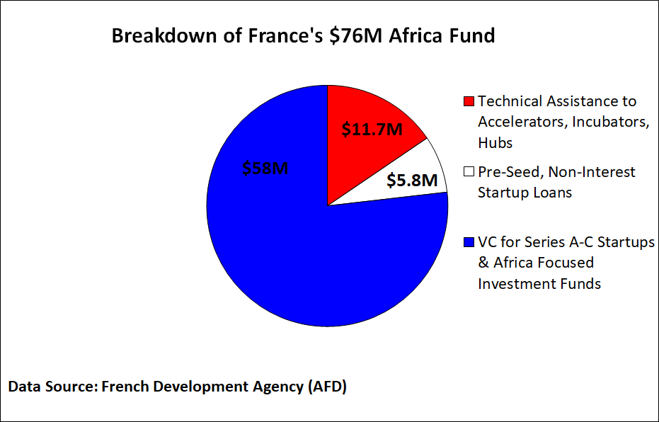 Breaking down France's new $76M Africa startup fund