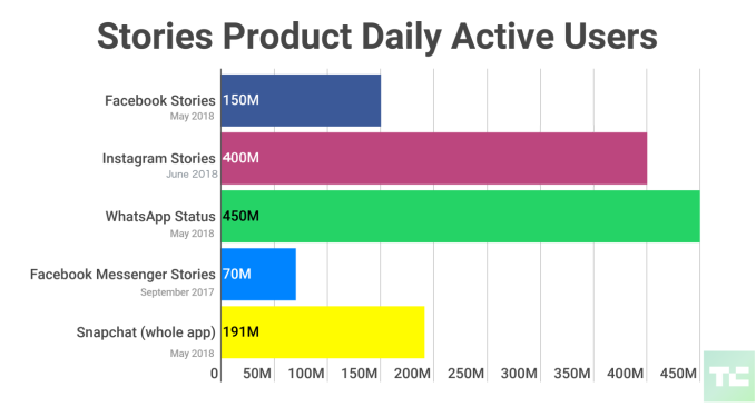- Instagram Stories 400 Million Daily Users Facebook WhatsApp Messenger Snapchat - Why unskippable Stories ads could revive Facebook – TechCrunch