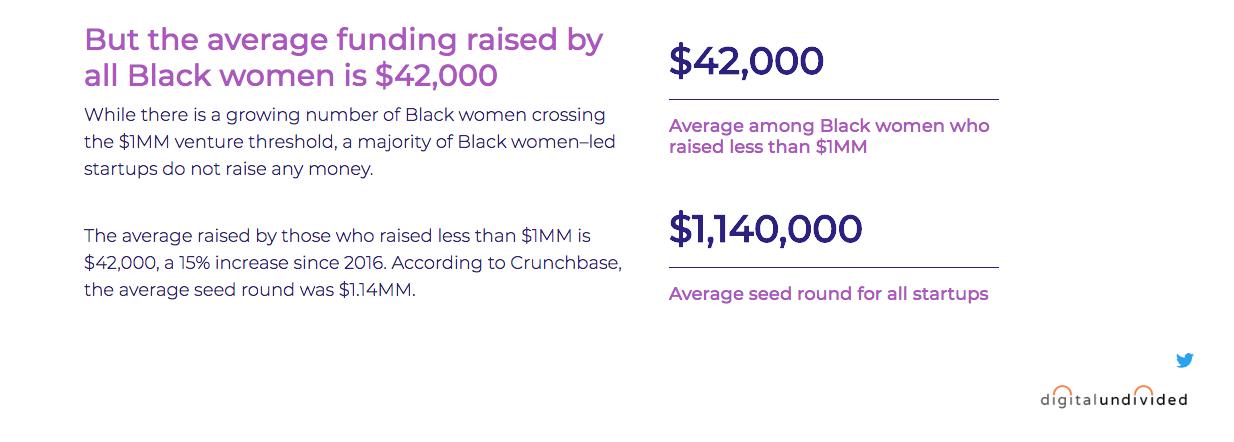 An update on black women raising startup funding