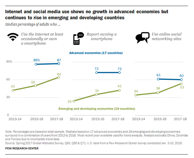 Pew: Social media still growing in emerging markets but stalled elsewhere