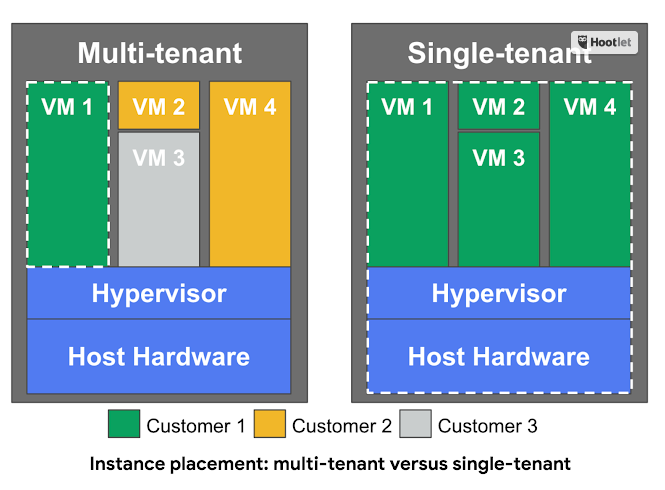 Google Cloud announces the Beta of single tenant instances