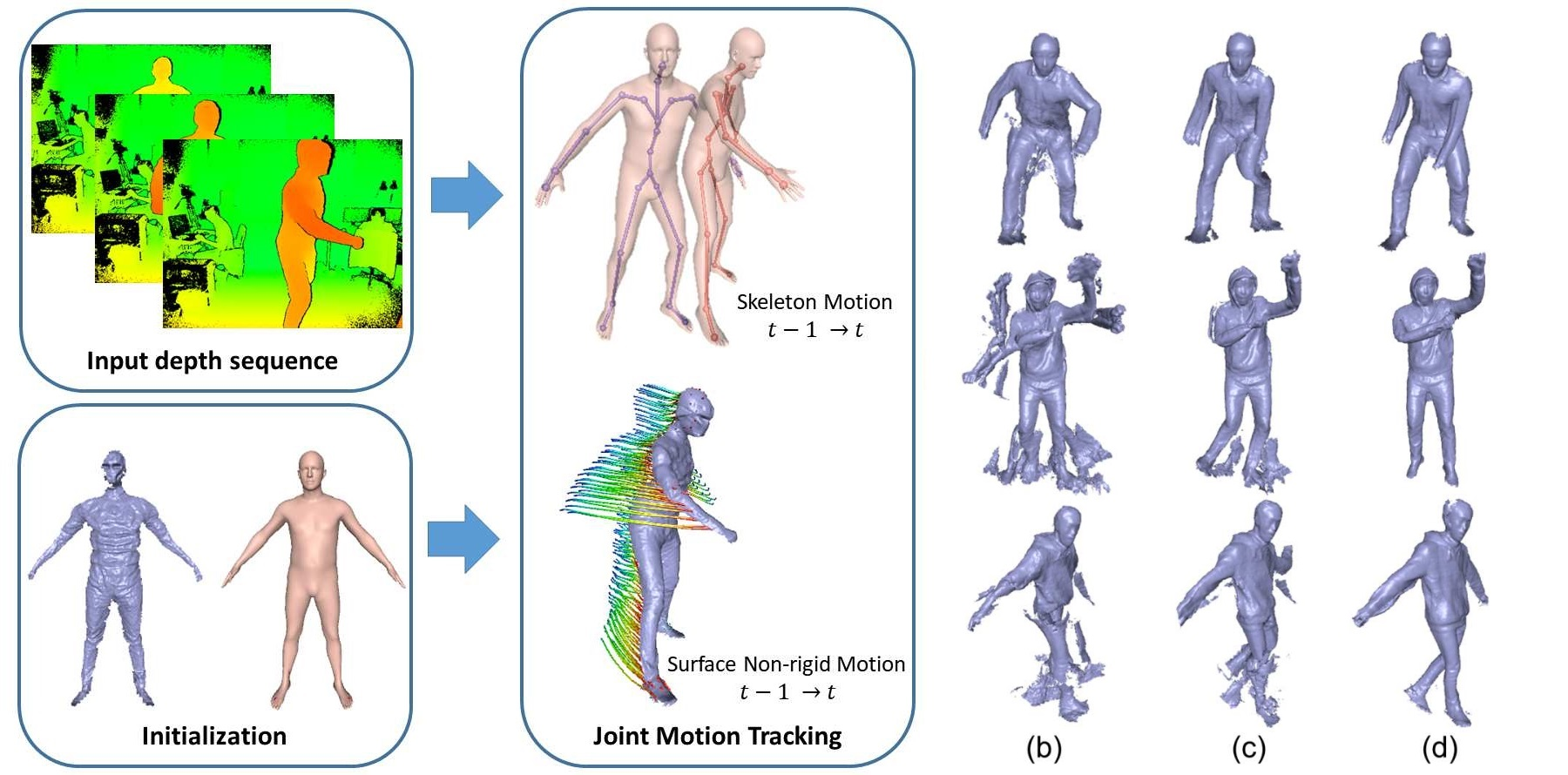What's under those clothes? This system tracks body shapes in real time