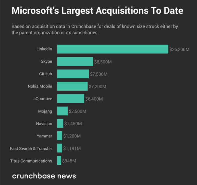 The largest buys of tech's Big Five: a look at M&A deals | Tech News 4