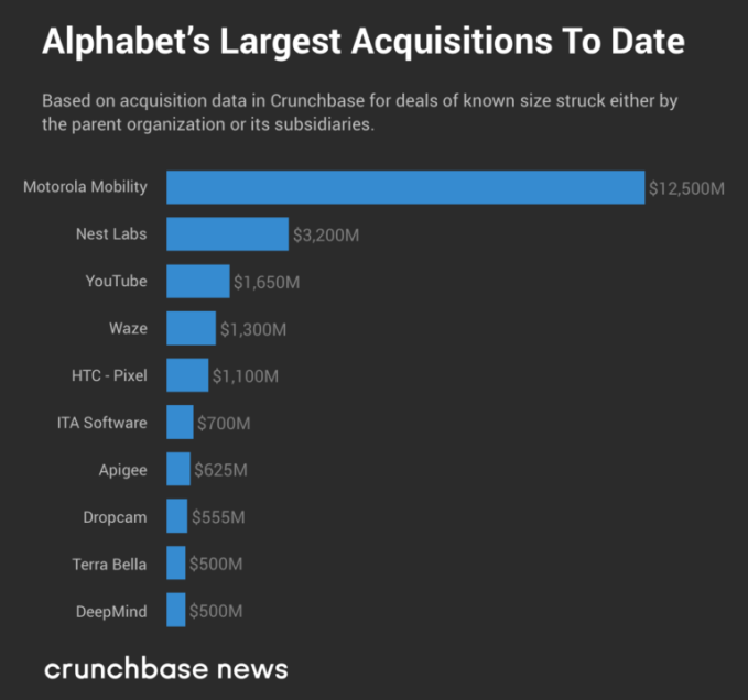 The largest buys of tech's Big Five: a look at M&A deals | Tech News 3