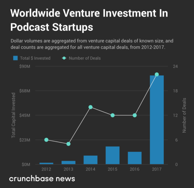 VCs like what they are hearing out of the podcasting sector