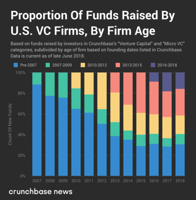 Old VC firms hold entrenched position in fundraising despite fresh entrants