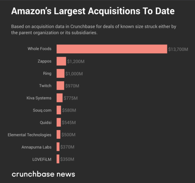 The largest buys of tech's Big Five: a look at M&A deals | Tech News 2