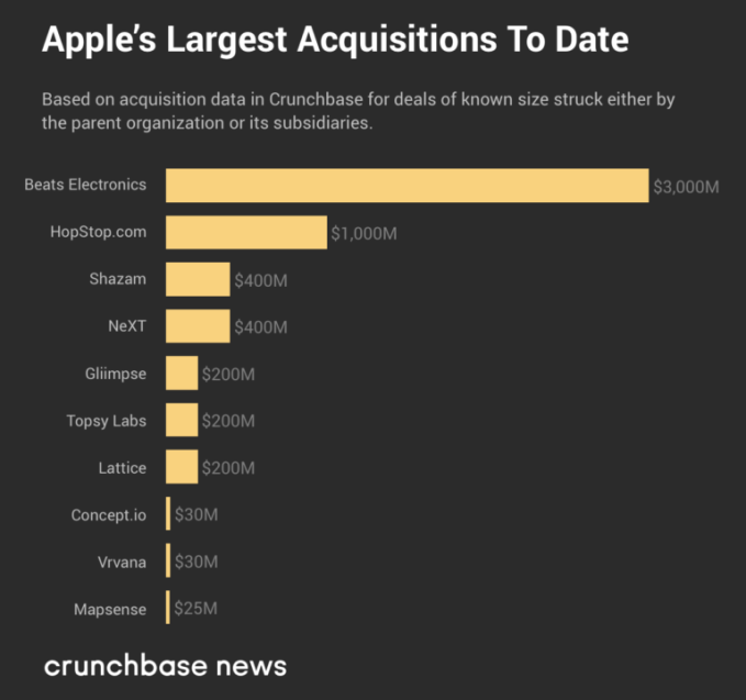The largest buys of tech's Big Five: a look at M&A deals | Tech News 1