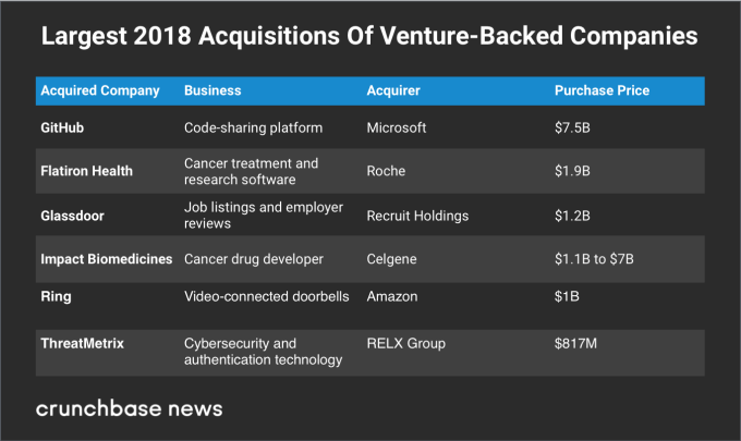 US startups off to a strong M&A run in 2018