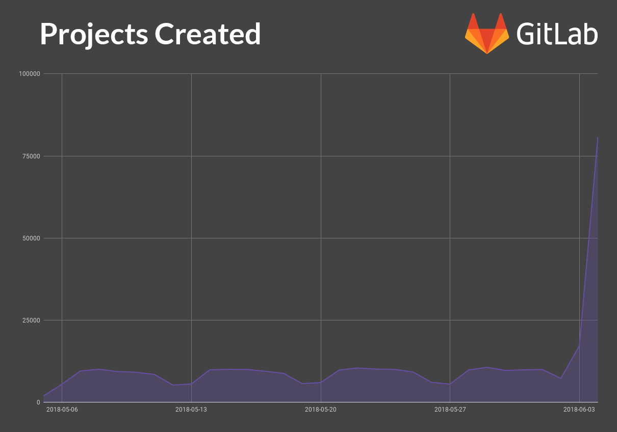 GitLab's high-end plans are now free for open source projects and schools