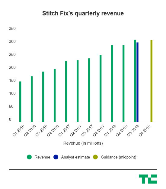 Stitch fix blows out Wall Street's expectations and announces the launch of Stitch Fix Kids