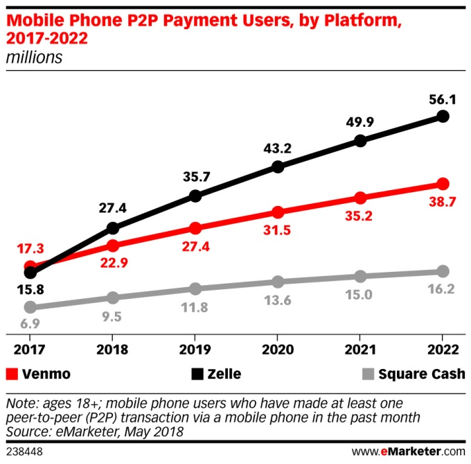 Zelle forecast to overtake Venmo this year unnamed 4
