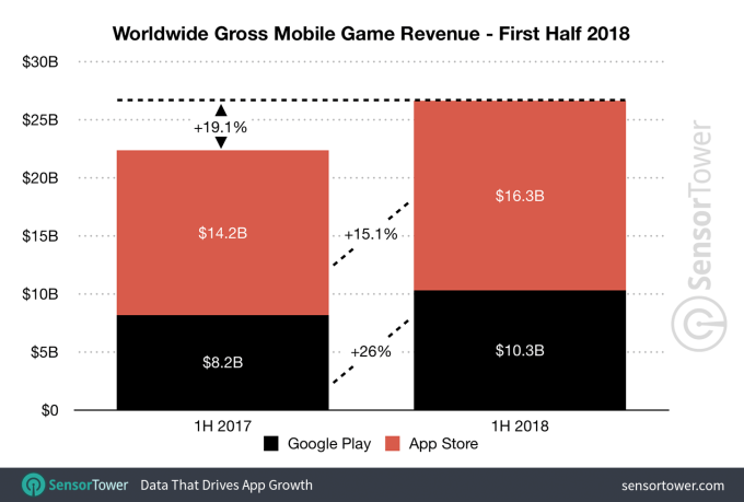 Apple's App Store revenue nearly double that of Google Play in first