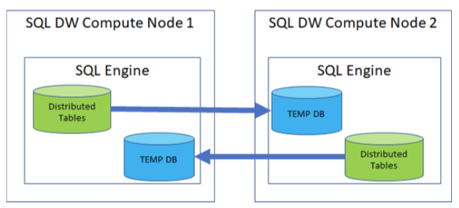 Microsoft speeds up its Azure SQL Data Warehouse