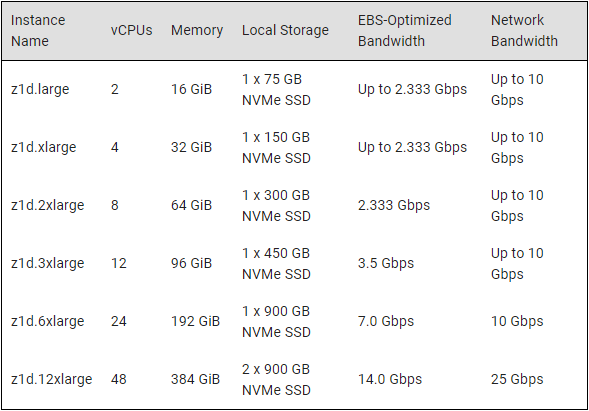 Amazon's EC2 gets faster processors, new high-memory instances