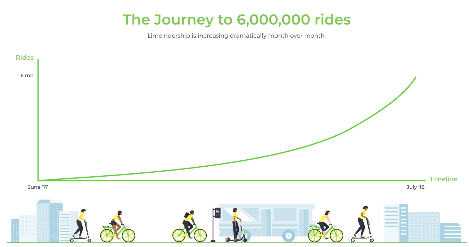 Lime hits six million rides