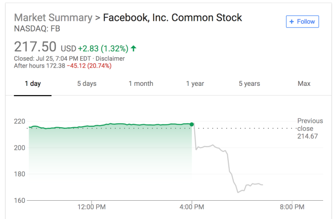 Thats A Market Cap Drop Of Roughly 123 Billion In Two Hours Facebook Lost More Value Than Most Startups And Even Public Companies Are Ever Worth