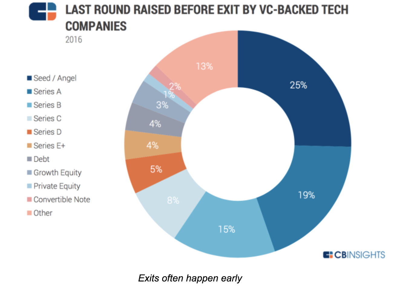 What every startup founder should know about exits