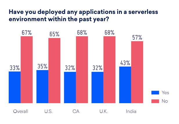 Serverless computing could unleash a new startup ecosystem Screenshot 2018 07 08 15