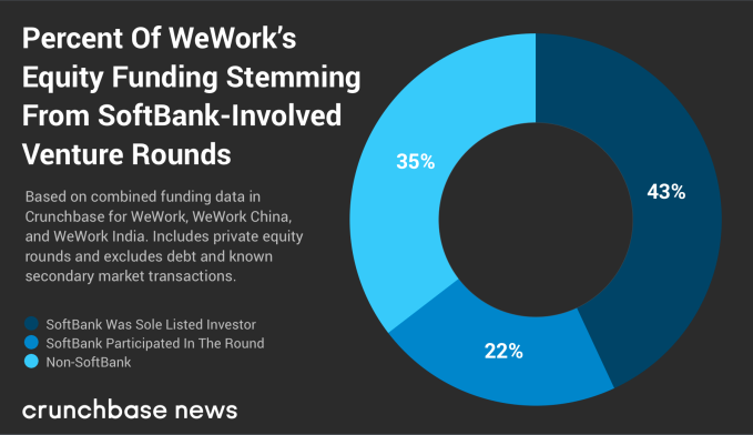 WeWork is just one facet of SoftBank's bet on real estate