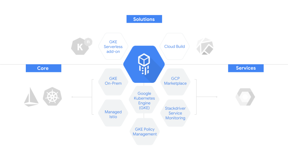 Google Cloud goes all-in on hybrid with its new Cloud Services