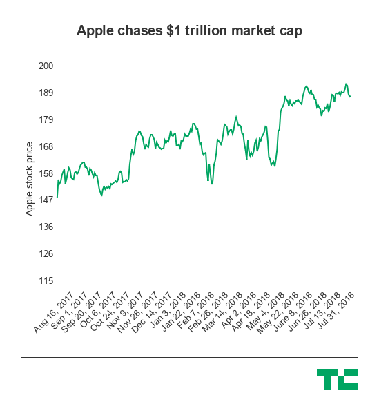 Apple is worth over $1,000,000,000,000