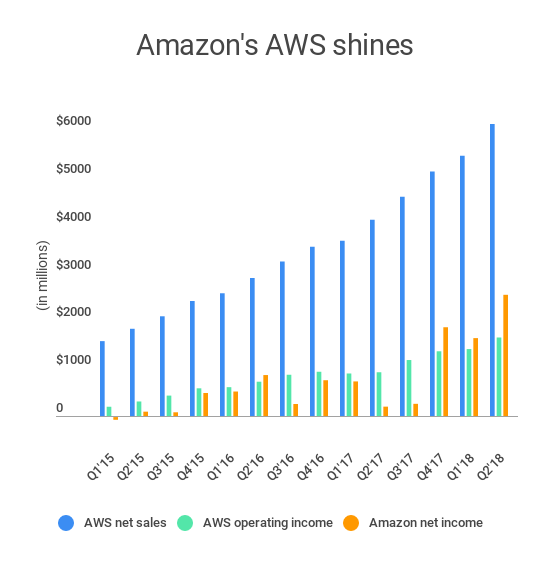 Amazon's AWS continues to lead its performance highlights