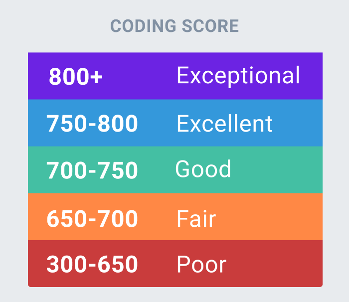 Codefights becomes CodeSignal and launches a new ratings system for developers