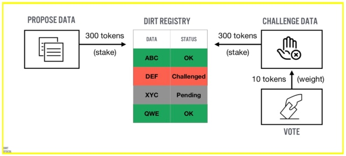 dirt protocol  Dirt Protocol raises $3M for a decentralized, blockchain-based approach to information vetting dirt protocol