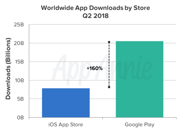 The World Cup led to a record-breaking number of app downloads and consumer spend in Q2
