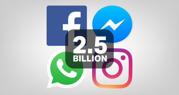 2 5 billion people use at least one of Facebook's apps