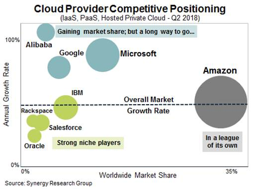 The cloud continues to grow in leaps and bounds, but it's still AWS's world