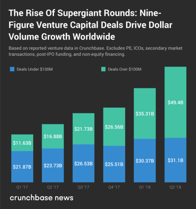 Inside the rise and reign of supergiant venture capital rounds jason two1