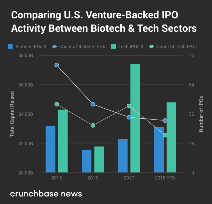 While tech waffles on going public, biotech IPOs boom