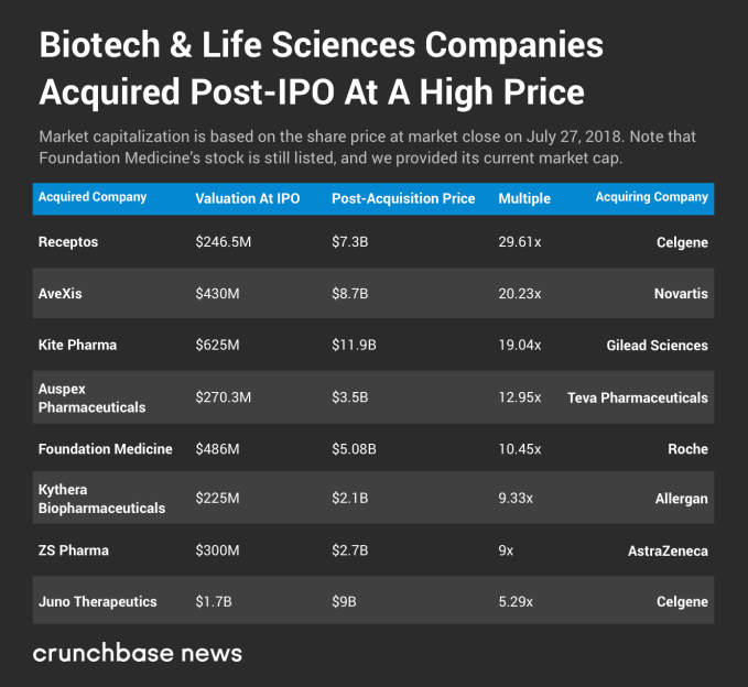 Home run exits happen stealthily for biotech