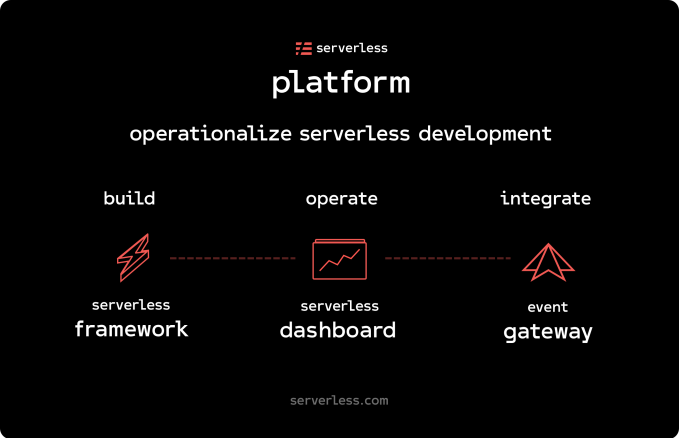 Serverless, Inc. lands $10 M Series A to build serverless developers platform