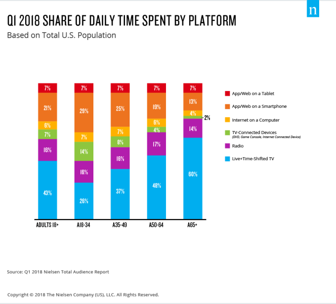 Those aged 18-34 now spend 43 percent of their time consuming media on  digital platforms (phones, tablets, computers), with around a third of that  time ...