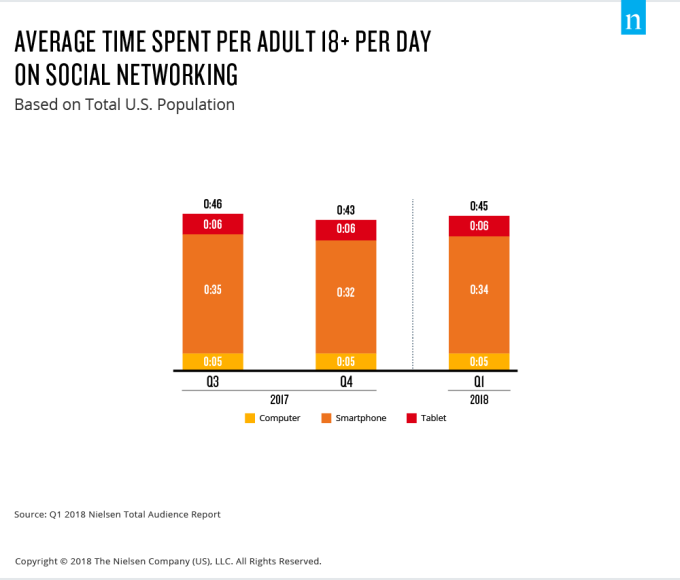 U S  adults now spend nearly 6 hours per day watching video